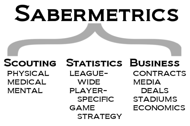A Simple Guide to Basic Sabermetrics