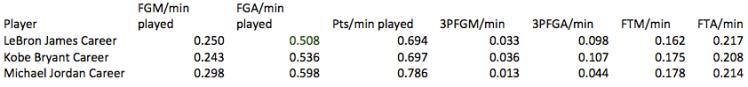 career stats 2