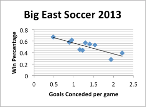 Big east soccer 1