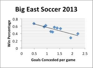 Big east soccer 1