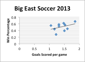 Big east soccer 2