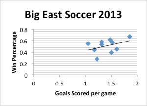 Big east soccer 2