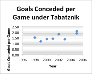 Goals conceded under tabatznik