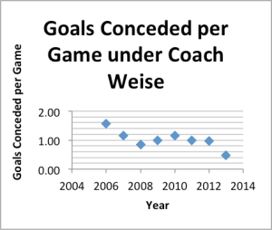 goals conceded under Weise