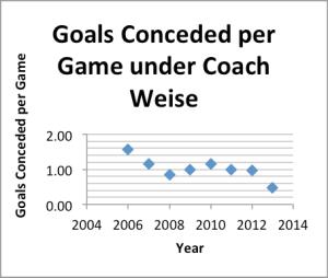 goals conceded under Weise
