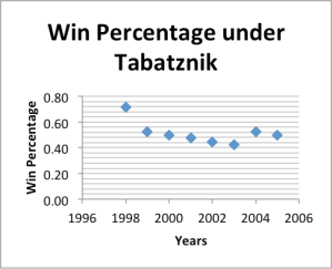 win percentage under tabatznik