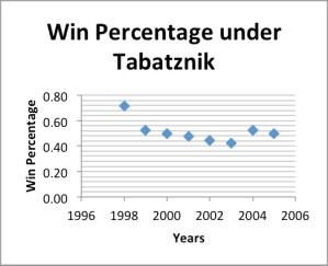 win percentage under tabatznik