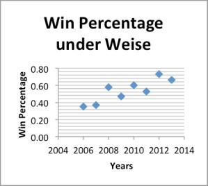 Win percentage under Weise