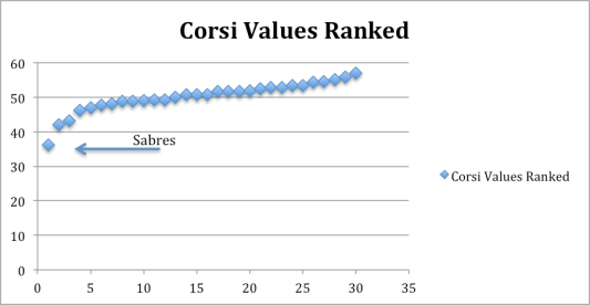 Corsi Values Ranked Sabres